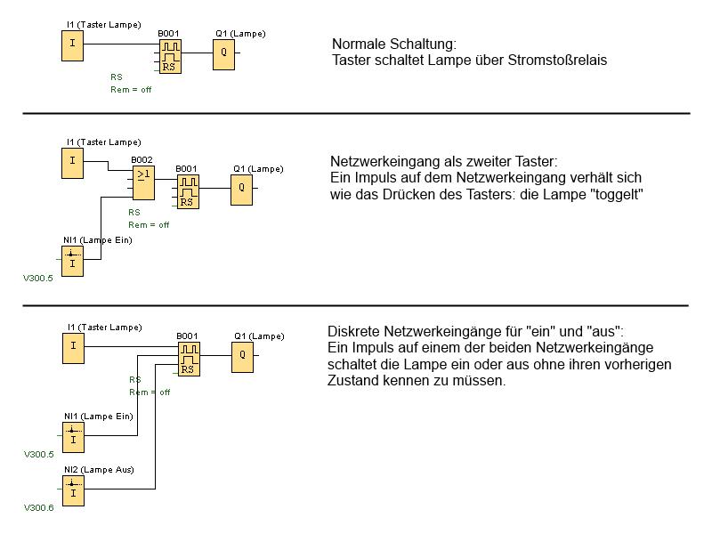 Lampe-Netzwerkeingang