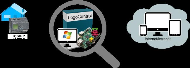 logocontrol