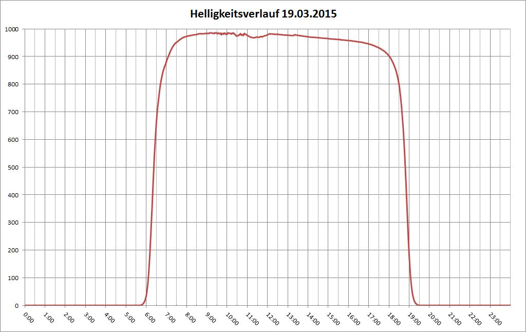 LDR-Helligkeitskurve